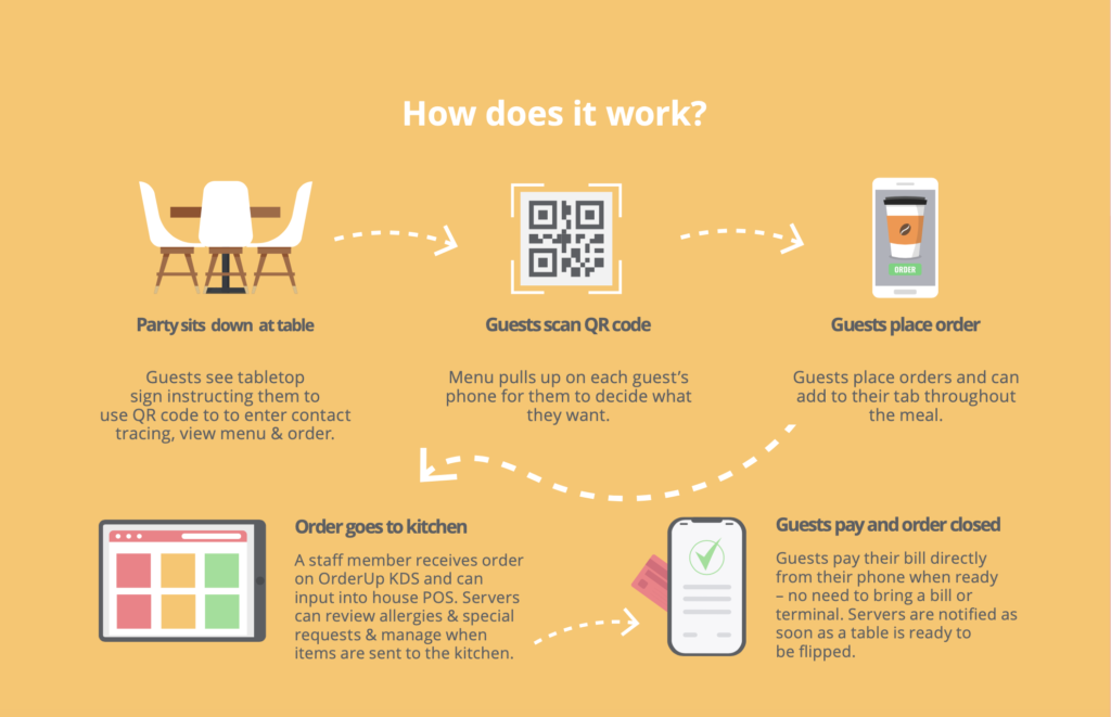 1. Diners Sit down at the table of a restaurant. 2. Diners scan the QR code to be taken to the restaurants OrderUp Digital Menu. 3. Diners place their food and drink orders directly from their mobile device. 4. THe kitchen or bar receives the orders through a Kitchen display system. 5. When the meal is over, the guest pay by credit card, apple pay or Google pay, right from their phone or mobile device.